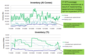Inventory reduction as a result of dynamic replenishment
