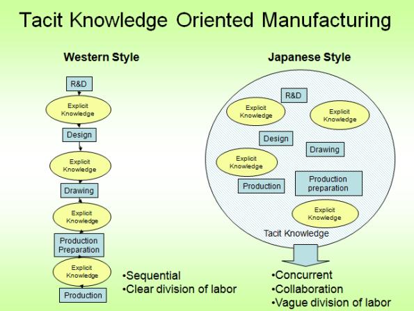 tacit manufacturing